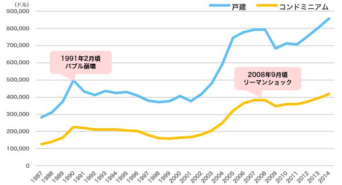 ハワイ州オアフ島における戸建、コンドミニアムの平均価格の推移