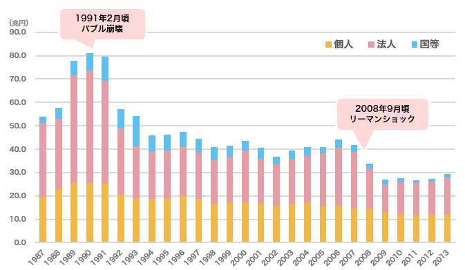 日本全国の土地購入・売却金額の推移