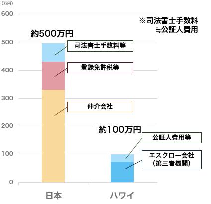 日米の中古住宅の購入に伴う費用 (ローンを使用しない場合)